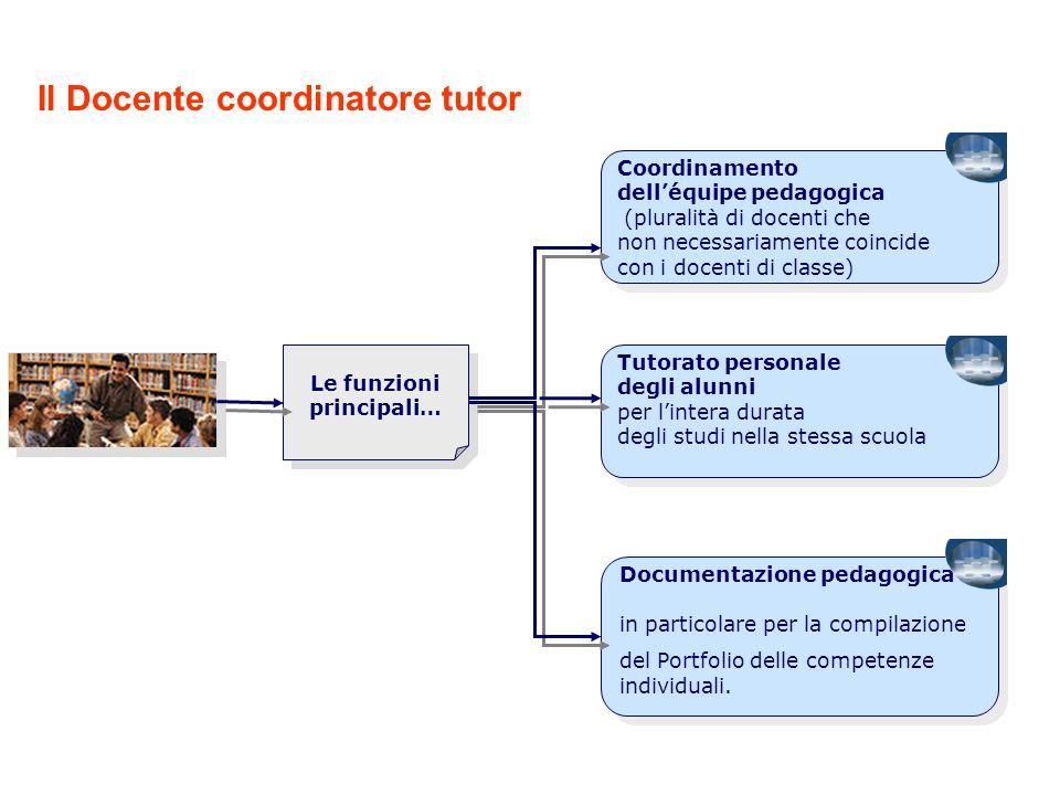 Il Docente coordinatore tutor Coordinamento delléquipe pedagogica (pluralità di docenti che non necessariamente coincide con i docenti di classe) Tuto