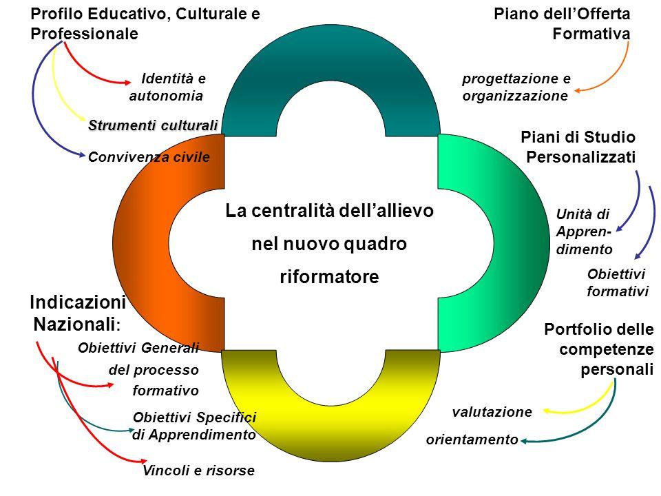 La centralità dellallievo nel nuovo quadro riformatore Profilo Educativo, Culturale e Professionale Indicazioni Nazionali : Obiettivi Generali del pro