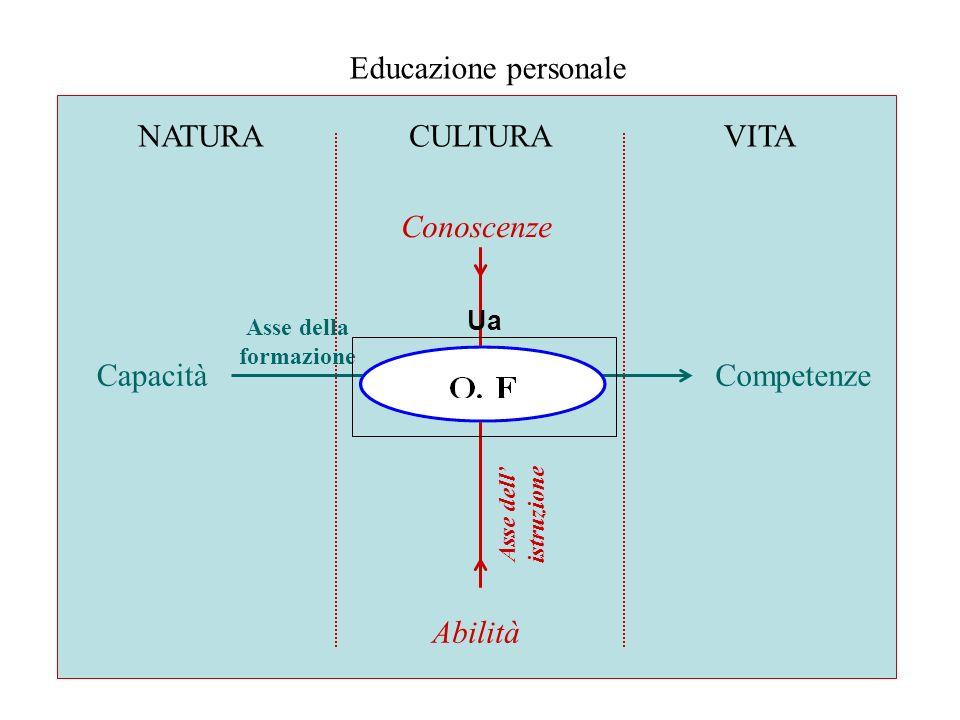 NATURACULTURAVITA CapacitàCompetenze Conoscenze Abilità Educazione personale Asse della formazione Asse dell istruzione Ua
