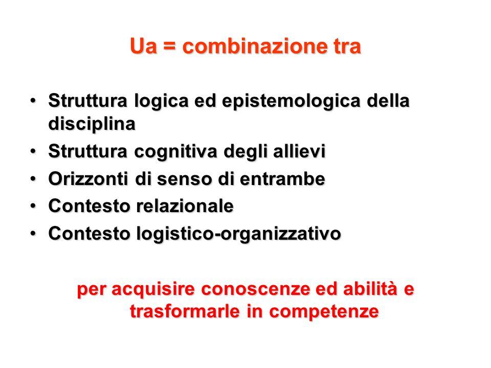 Ua = combinazione tra Struttura logica ed epistemologica della disciplinaStruttura logica ed epistemologica della disciplina Struttura cognitiva degli