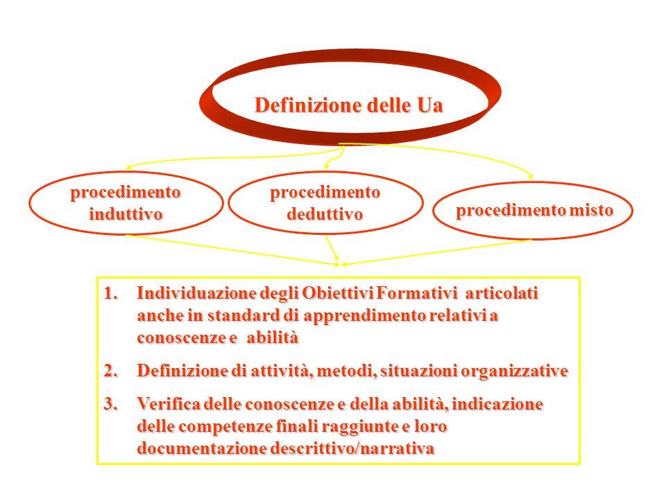 Definizione delle Ua procedimento induttivo 1.Individuazione degli Obiettivi Formativi articolati anche in standard di apprendimento relativi a conosc