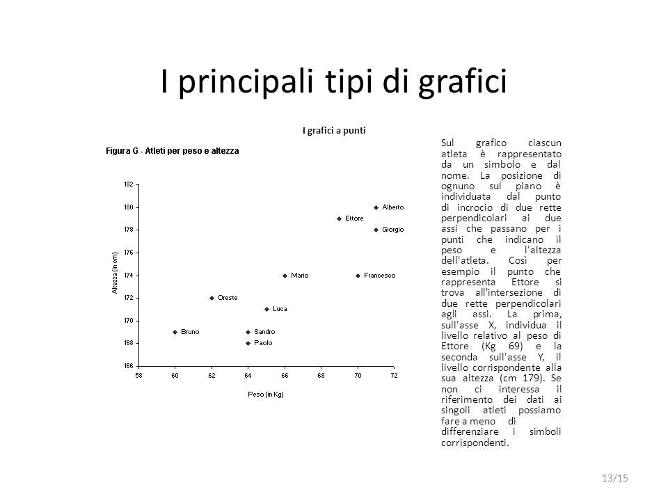 I principali tipi di grafici I grafici a punti Sul grafico ciascun atleta è rappresentato da un simbolo e dal nome. La posizione di ognuno sul piano è