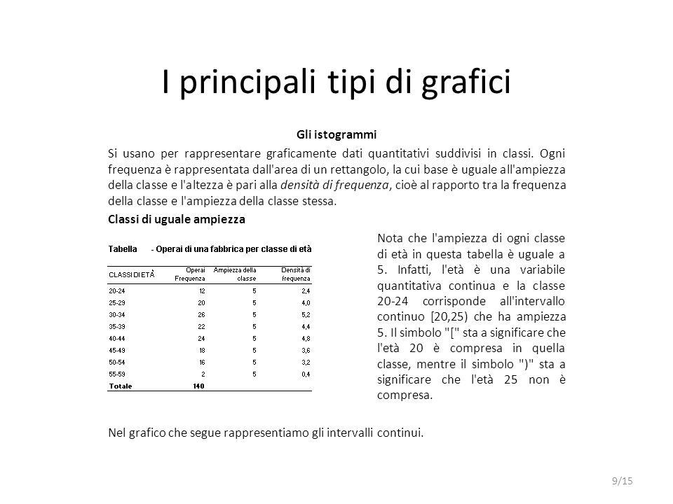I principali tipi di grafici Gli istogrammi Si usano per rappresentare graficamente dati quantitativi suddivisi in classi. Ogni frequenza è rappresent