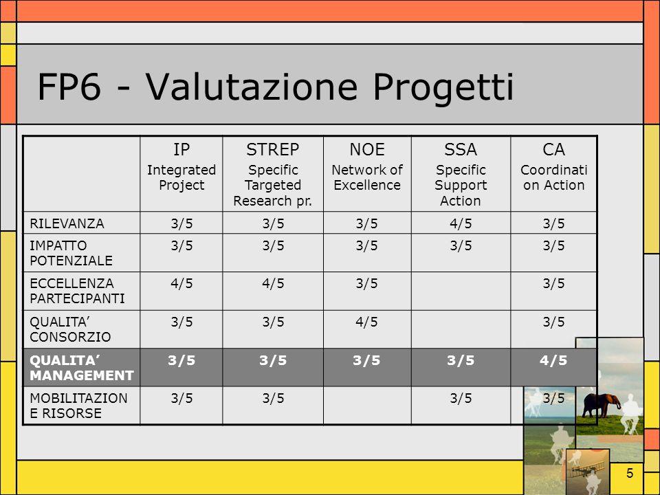 4 Collaborazione a progetti MFSPP (1998-2001) – Mediterranean Forecasting System Pilot Project –Finanziato da EU (IV Programma Quadro)-> 31 partner (8 nazioni coinvolte) ADRICOSM (2001-2003) – ADRIatic sea integrated Coastal areaS and river basin Management system pilot project –Finanziato dal Ministero dellAmbiente-> 16 partner SINAPSI (1999-2003) - Seasonal, INterannuale and decAdal variability of the atmosPhere, oceanS and related marIne ecosystems –Finanziato dal MURST e dal CNR-> 21 partner MFSTEP (2003-2006) – Mediterranean Forecasting System Towards Environmental Predictions –Finanziato da EU (V Programma Quadro)-> 48 partner (15 nazioni coinvolte) OLIO (2004) – Sviluppo di un sistema di Osservazione e previsione delLinquinamento da Idrocarburi nel mar MediterraneO – progetto preliminare –Finanziato da ASI- Agenzia Spaziale Italiana-> 11 partner ADRICOSM Partnership (2004-2005) – ADRIatic sea integrated Coastal areaS and river basin Management system –Finanziato dal Ministero dellAmbiente -> 31 partner MERSEA (2004-2007) – Marine Environment Security for The European Area Integrated Project –Finanziato da EU (VI Programma Quadro)-> 40 partner (16 nazioni coinvolte)