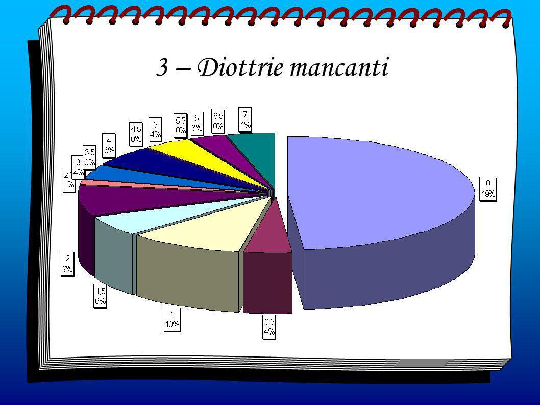 3 – Diottrie mancanti