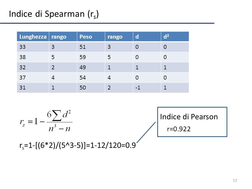 13 Indice di Spearman (r s ) r s =1-[(6*2)/(5^3-5)]=1-12/120=0.9 LunghezzarangoPesorangodd2d2 33351300 38559500 32249111 37454400 3115021 r=0.922 Indice di Pearson