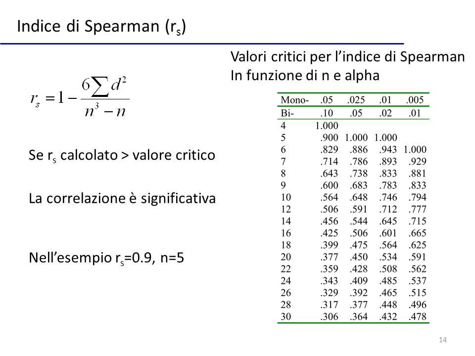14 Indice di Spearman (r s ) Se r s calcolato > valore critico Valori critici per lindice di Spearman In funzione di n e alpha La correlazione è significativa Nellesempio r s =0.9, n=5