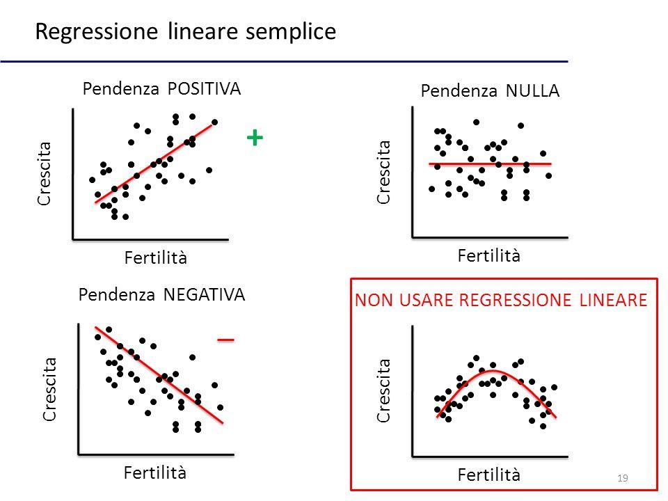 19 Regressione lineare semplice Fertilità Crescita Pendenza NEGATIVA Pendenza POSITIVA Fertilità Crescita Fertilità Crescita Pendenza NULLA Fertilità Crescita NON USARE REGRESSIONE LINEARE +