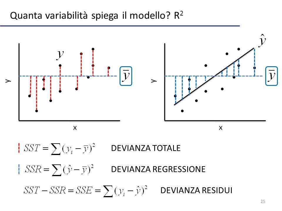 25 Quanta variabilità spiega il modello.