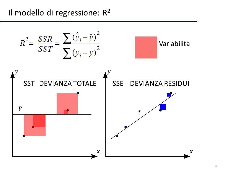 26 Il modello di regressione: R 2 Variabilità SSTSSEDEVIANZA RESIDUIDEVIANZA TOTALE