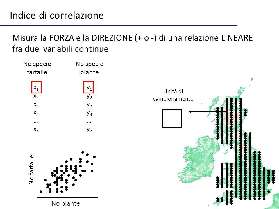 3 Indice di correlazione No specie piante No specie farfalle x1x2x3x4…xnx1x2x3x4…xn y1y2y3y4…yny1y2y3y4…yn Unità di campionamento Misura la FORZA e la DIREZIONE (+ o -) di una relazione LINEARE fra due variabili continue No piante No farfalle
