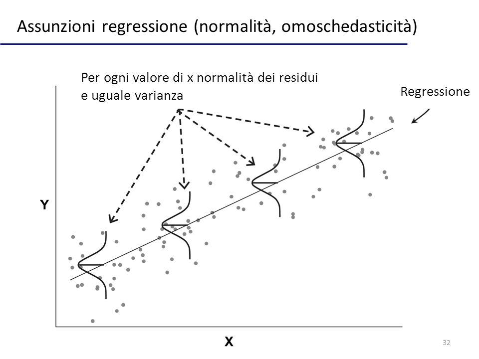 32 Assunzioni regressione (normalità, omoschedasticità) Regressione Per ogni valore di x normalità dei residui e uguale varianza