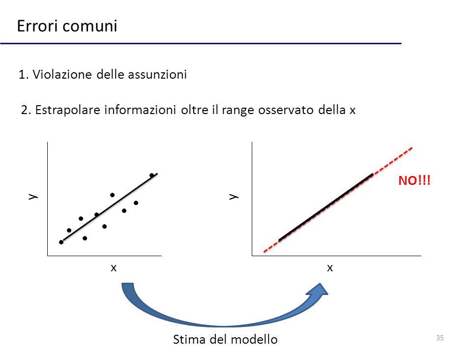 35 Errori comuni 2.Estrapolare informazioni oltre il range osservato della x 1.