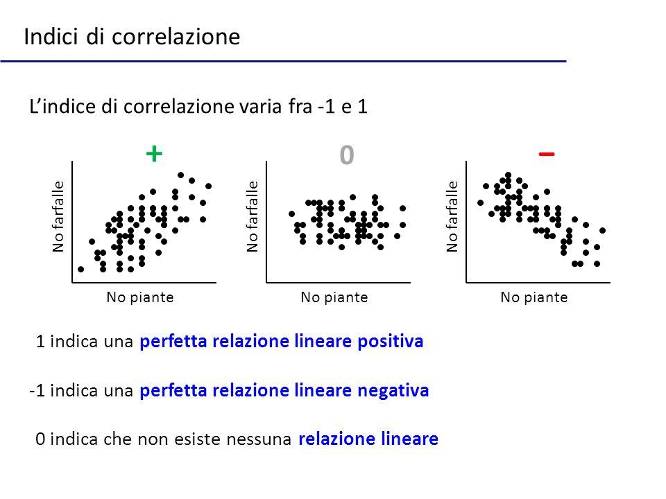 Indici di correlazione No piante No farfalle No piante No farfalle No piante No farfalle Lindice di correlazione varia fra -1 e 1 -1 indica una perfetta relazione lineare positiva -1 indica una perfetta relazione lineare negativa -0 indica che non esiste nessuna relazione lineare + 0