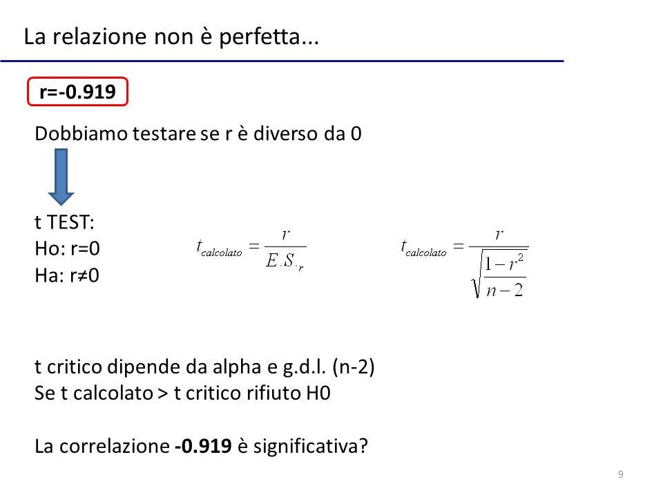 30 Test sulla pendenza (b) Test t Ho: b=0 Ha: b0 t critico per g.d.l. n-2 e alpha