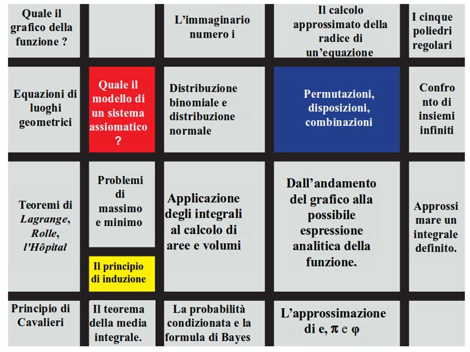UN PRIMO TENTATIVO DI SINTESI Le conoscenze e competenze matematiche interessate dalla prova scritta agli esami di Stato di liceo scientifico sono state poste in un quadro di Mondrian quale primo tentativo di sintesi.quadro di Mondrian