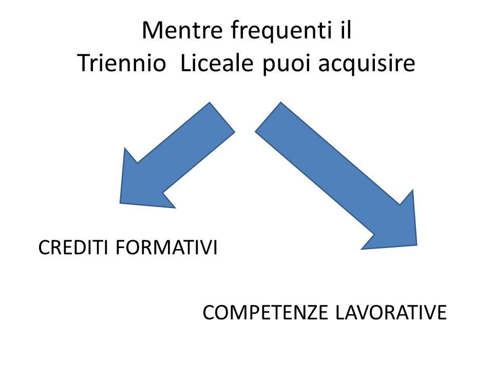 Crediti Formativi spendibili alla fine del triennio Liceale (Punto di credito) spendibili allUNIVERSITà Italiana o Europea ( Crediti Formativi Universitari) CFU