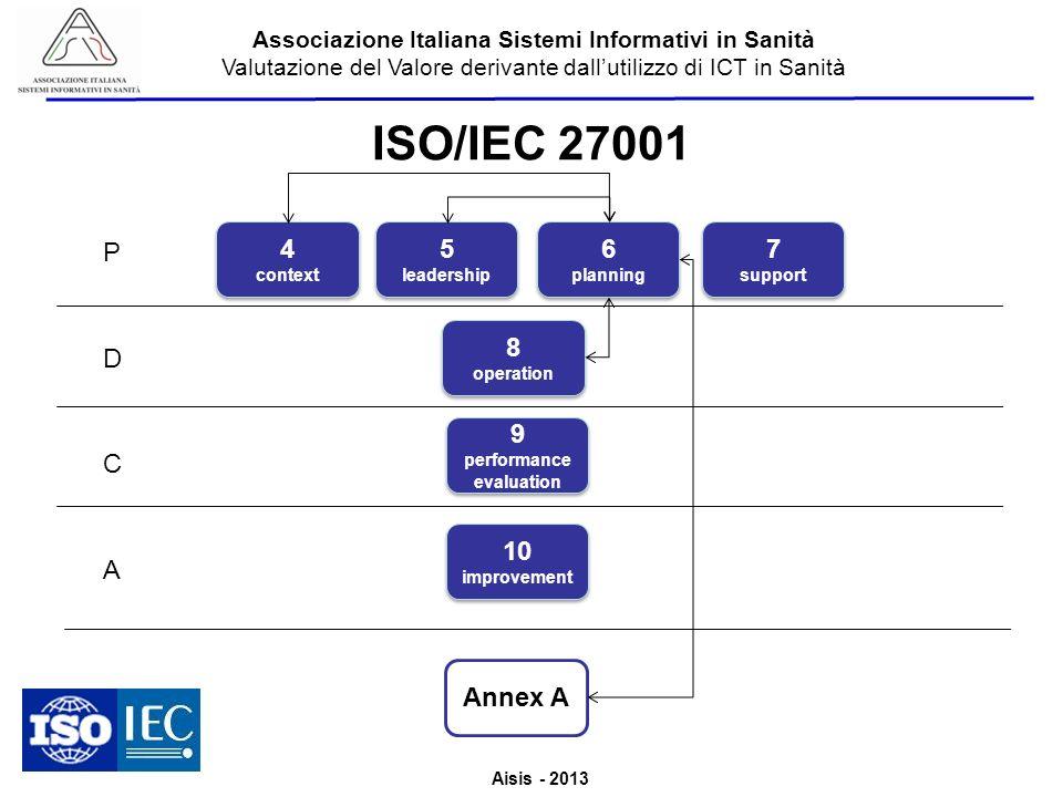 Aisis - 2013 Associazione Italiana Sistemi Informativi in Sanità Valutazione del Valore derivante dallutilizzo di ICT in Sanità ISO/IEC 27001 P D C A