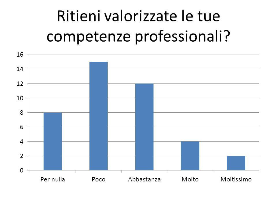 Ritieni valorizzate le tue competenze professionali