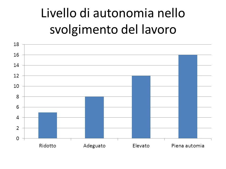 Livello di autonomia nello svolgimento del lavoro