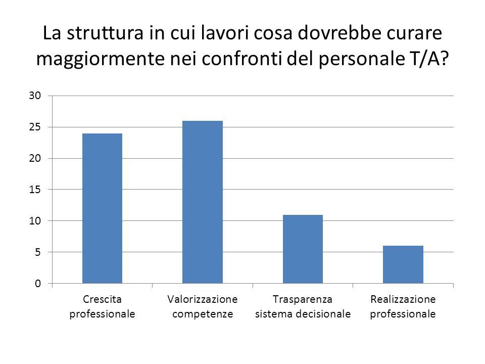 La struttura in cui lavori cosa dovrebbe curare maggiormente nei confronti del personale T/A?