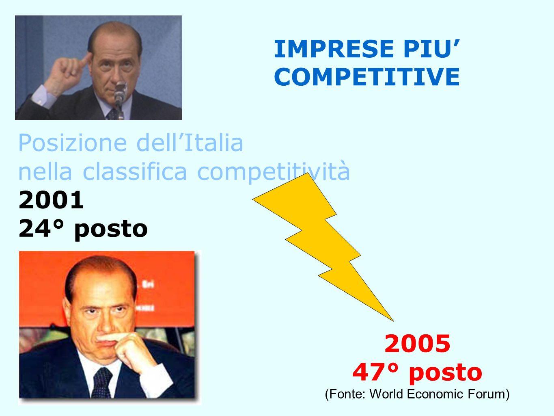 Posizione dellItalia nella classifica competitività 2001 24° posto IMPRESE PIU COMPETITIVE 2005 47° posto (Fonte: World Economic Forum)