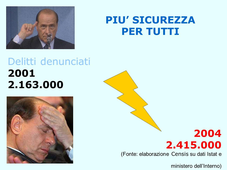 Delitti denunciati 2001 2.163.000 PIU SICUREZZA PER TUTTI 2004 2.415.000 (Fonte: elaborazione Censis su dati Istat e ministero dellInterno)