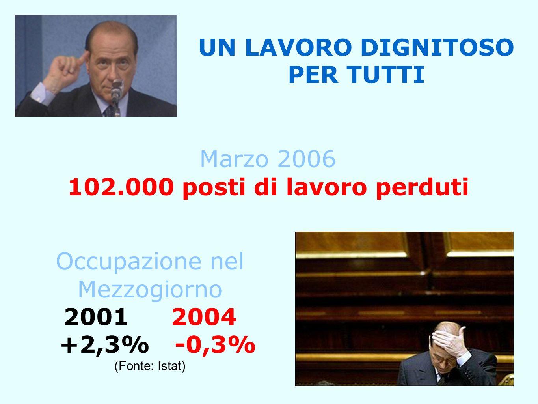 UN LAVORO DIGNITOSO PER TUTTI Marzo 2006 102.000 posti di lavoro perduti Occupazione nel Mezzogiorno 20012004 +2,3% -0,3% (Fonte: Istat)
