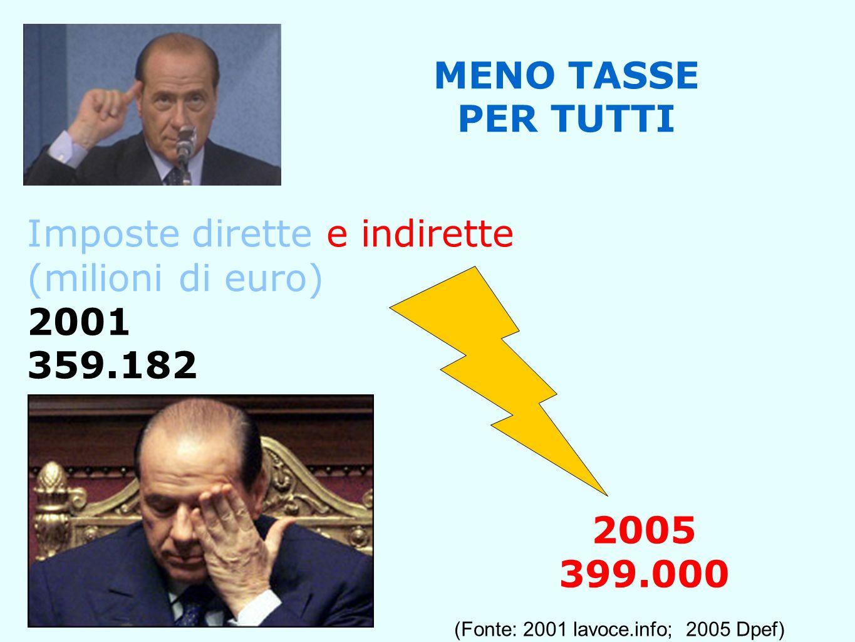 Imposte dirette e indirette (milioni di euro) 2001 359.182 MENO TASSE PER TUTTI 2005 399.000 (Fonte: 2001 lavoce.info; 2005 Dpef)