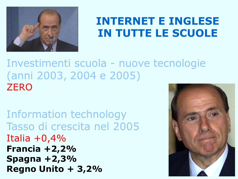 INTERNET E INGLESE IN TUTTE LE SCUOLE Investimenti scuola - nuove tecnologie (anni 2003, 2004 e 2005) ZERO Information technology Tasso di crescita nel 2005 Italia +0,4% Francia +2,2% Spagna +2,3% Regno Unito + 3,2%