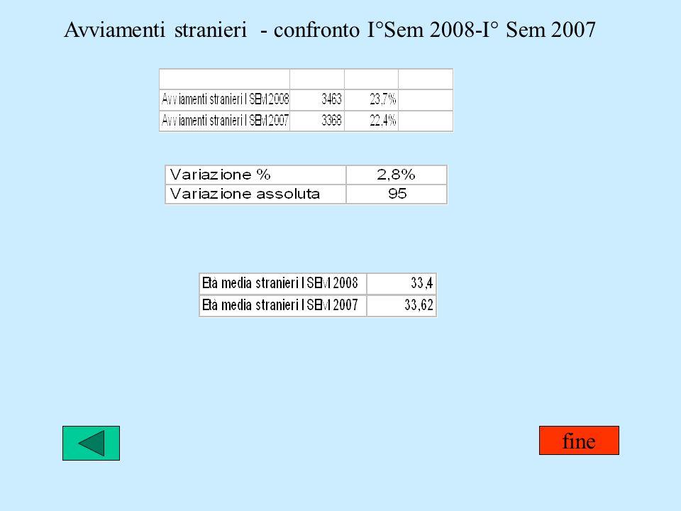 Avviamenti stranieri - confronto I°Sem 2008-I° Sem 2007 fine