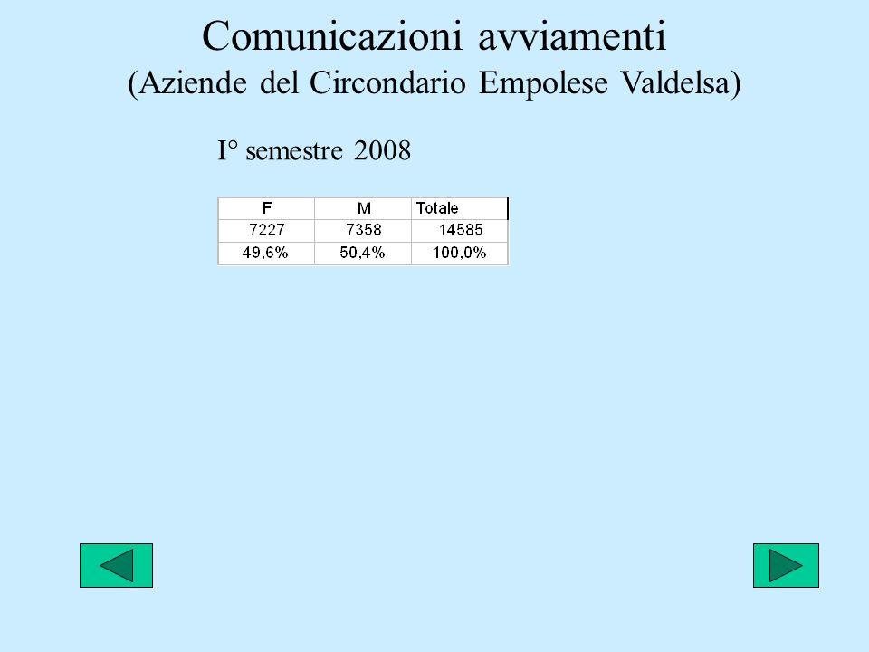Comunicazioni avviamenti (Aziende del Circondario Empolese Valdelsa) I° semestre 2008