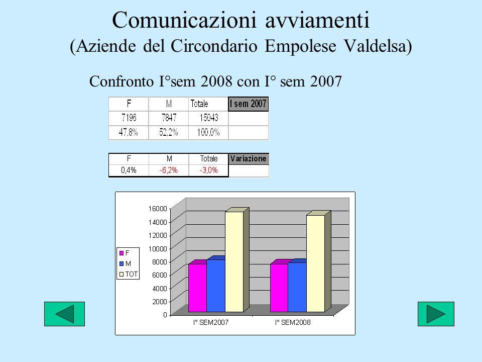 Comunicazioni avviamenti (Aziende del Circondario Empolese Valdelsa) Confronto I°sem 2008 con I° sem 2007