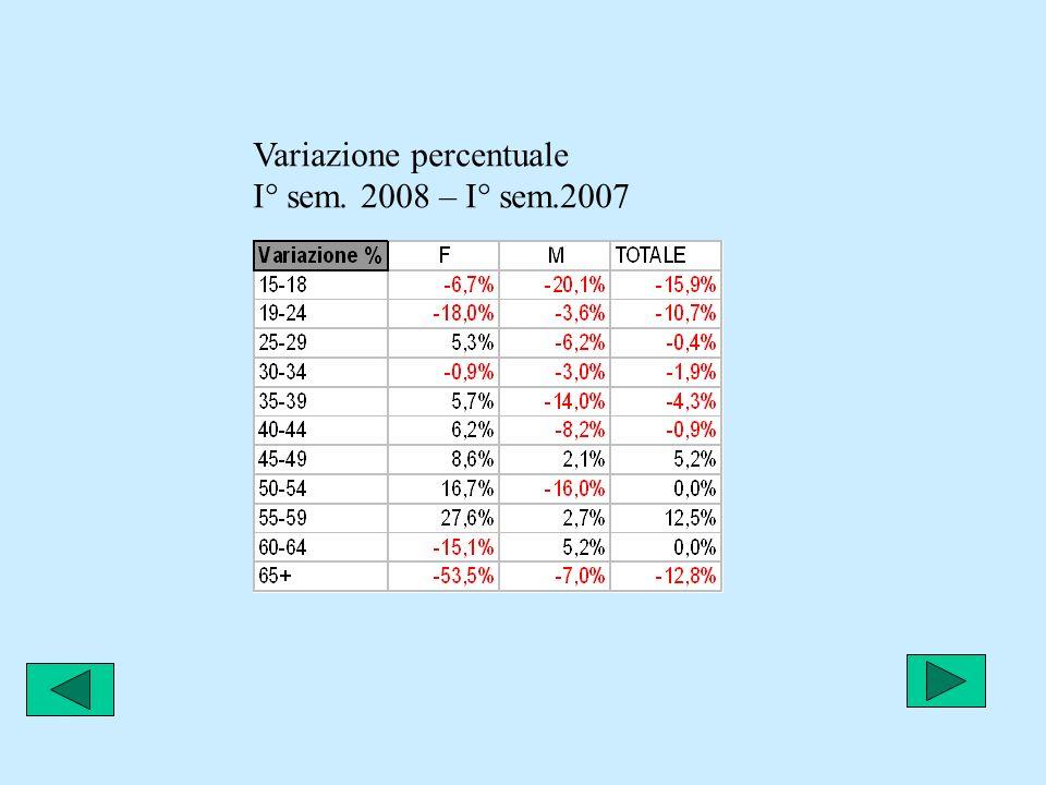 Variazione percentuale I° sem. 2008 – I° sem.2007