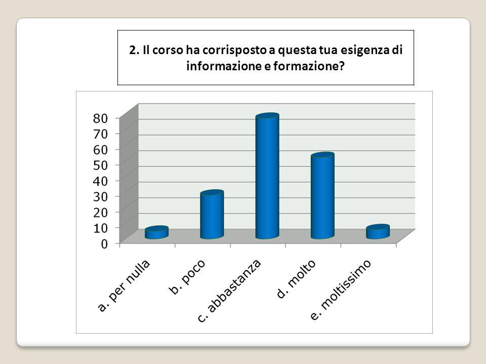 2. Il corso ha corrisposto a questa tua esigenza di informazione e formazione?