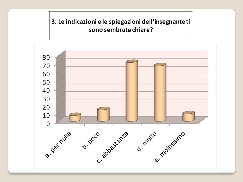 2. Il corso ha corrisposto a questa tua esigenza di informazione e formazione