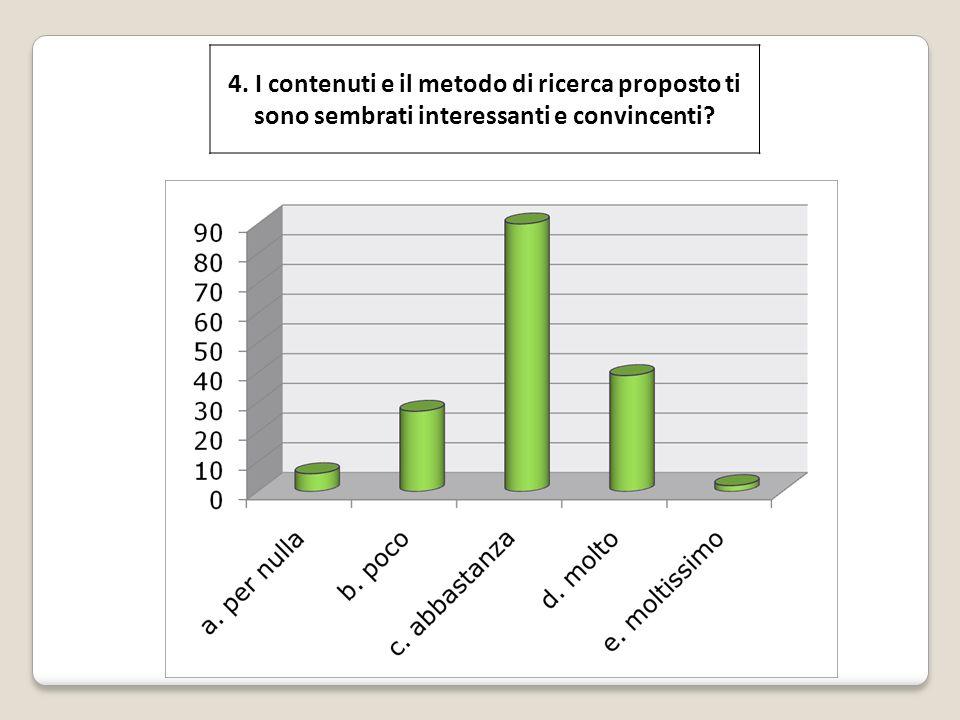 4. I contenuti e il metodo di ricerca proposto ti sono sembrati interessanti e convincenti?