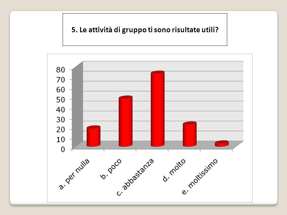 5. Le attività di gruppo ti sono risultate utili?