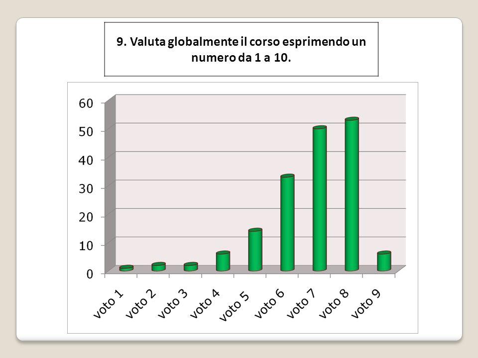 9. Valuta globalmente il corso esprimendo un numero da 1 a 10.