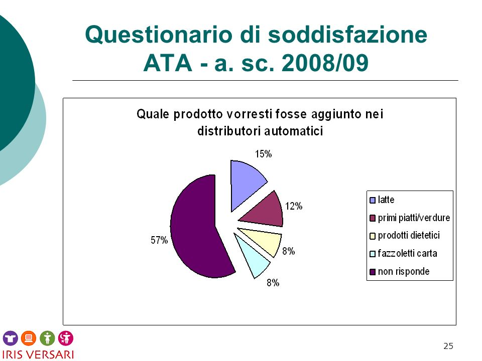 25 Questionario di soddisfazione ATA - a. sc. 2008/09