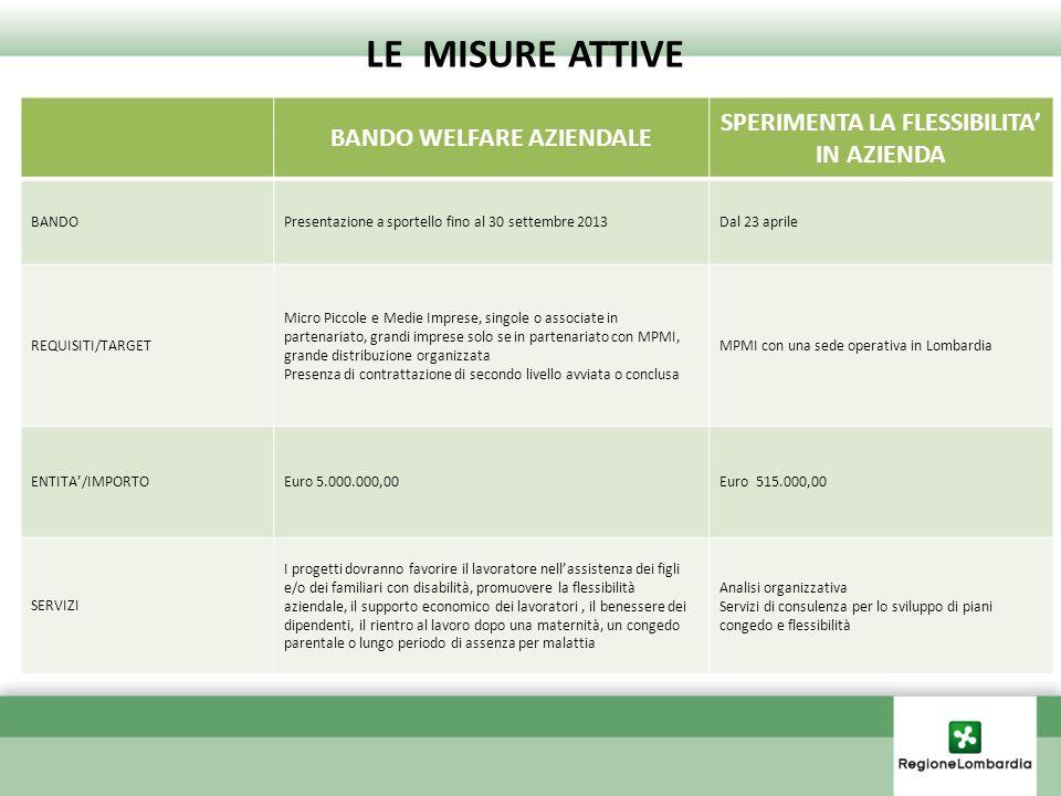 BANDO WELFARE AZIENDALE SPERIMENTA LA FLESSIBILITA IN AZIENDA BANDOPresentazione a sportello fino al 30 settembre 2013Dal 23 aprile REQUISITI/TARGET M