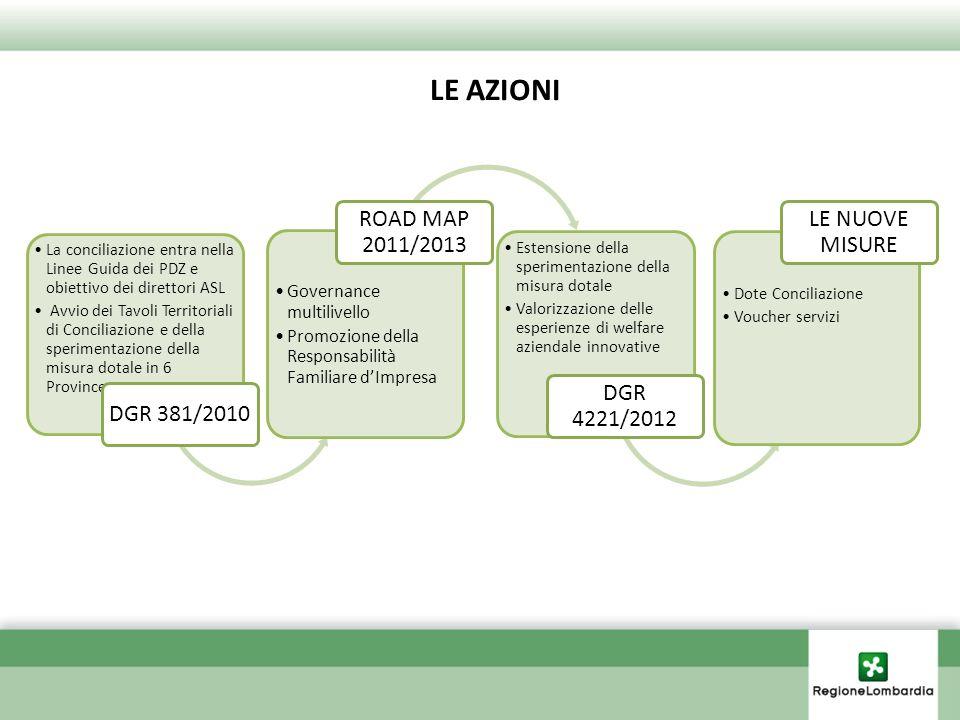 La conciliazione entra nella Linee Guida dei PDZ e obiettivo dei direttori ASL Avvio dei Tavoli Territoriali di Conciliazione e della sperimentazione