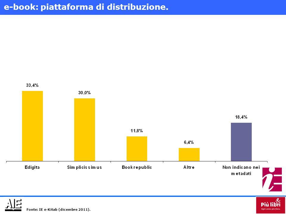 e-book: piattaforma di distribuzione. Fonte: IE e-Kitab (dicembre 2011).