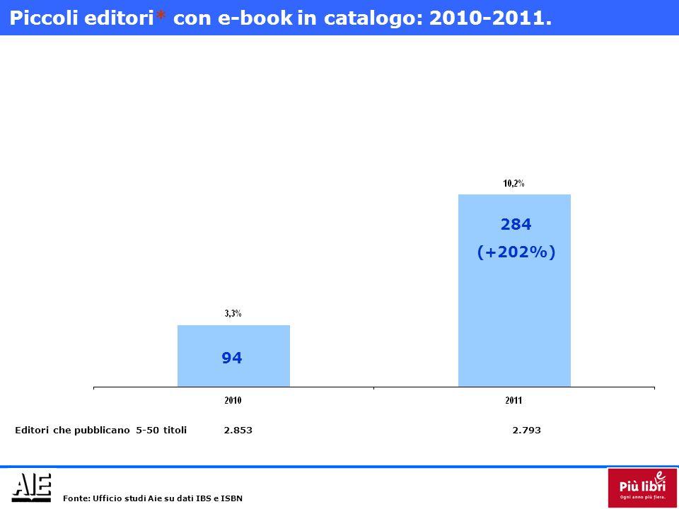 Piccoli editori* con e-book in catalogo: 2010-2011. Editori che pubblicano 5-50 titoli2.8532.793 94 284 (+202%) Fonte: Ufficio studi Aie su dati IBS e