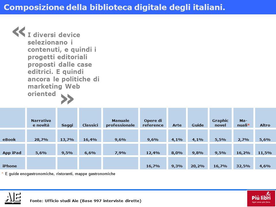 Narrativa e novitàSaggiClassici Manuale professionale Opere di referenceArteGuide Graphic novel Ma- nuali*Altro eBook28,7%13,7%16,4%9,6% 4,1% 5,5%2,7%