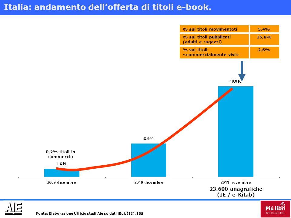 Cosa sappiamo delleBook: lettori.* 550-600 mila persone che «leggono» 1,3% della popolazione * Base: 54,4 milioni di persone > 14 anni.