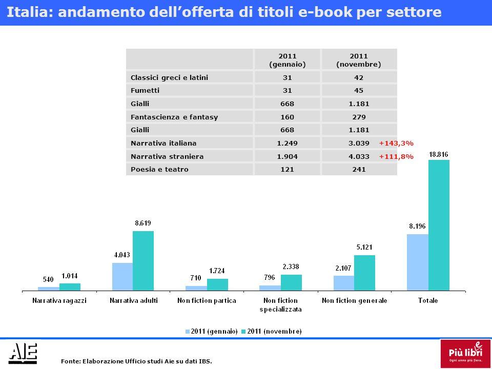 e-bookIn Alice Marchi editoriali (di titoli in commercio) 3427.393 Prezzo medio (dei titoli in commercio con prezzo > 2) 10,21 20,90 Fonte: IE e-Kitab.