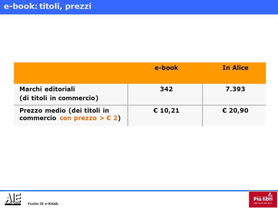 Numero di libri comprati: lettori di e-Book vs lettori di libri.