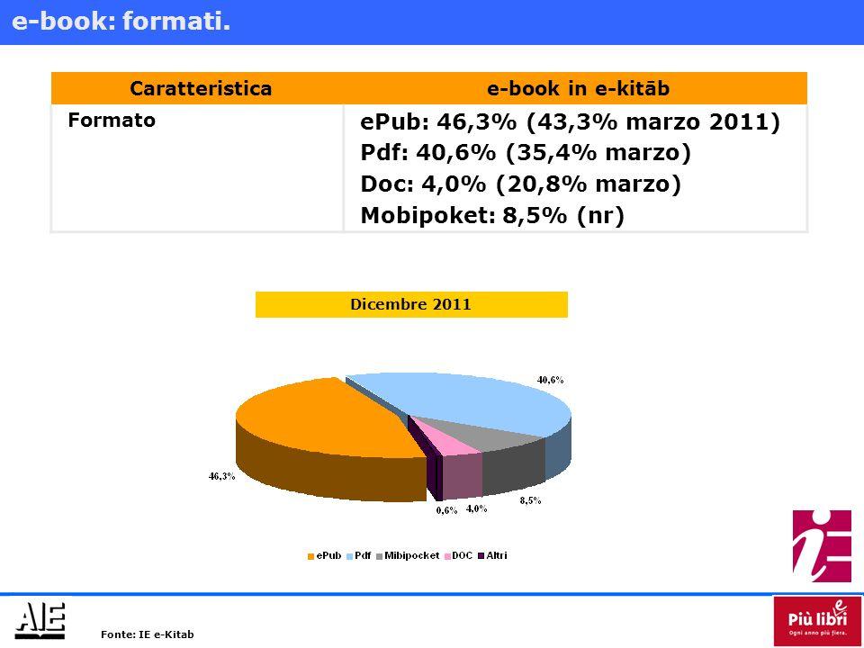 Caratteristicae-book in e-kitāb ProtezioneAdobe DRM: 49,9% (42,6% marzo 2011) Filigrana digitale: 20,0% (19,06% marzo) DRM: 0,3% (0,01% marzo) Nessuna: 1,9% (0,01% marzo) Non specificato: 32,9% (38,3% marzo) Limitazioni allutilizzoAnteprima: 36,7% (24,4% marzo) Stampa: 78,1% (75,6% marzo) Copia-e-incolla: 77,8% (75,0 % marzo) Condivisione: 74,6% (75,0% marzo) Testo-Voce: 14,8% Con collegamento alla versione cartacea 5.714 10.025 Fonte: IE e-Kitab.
