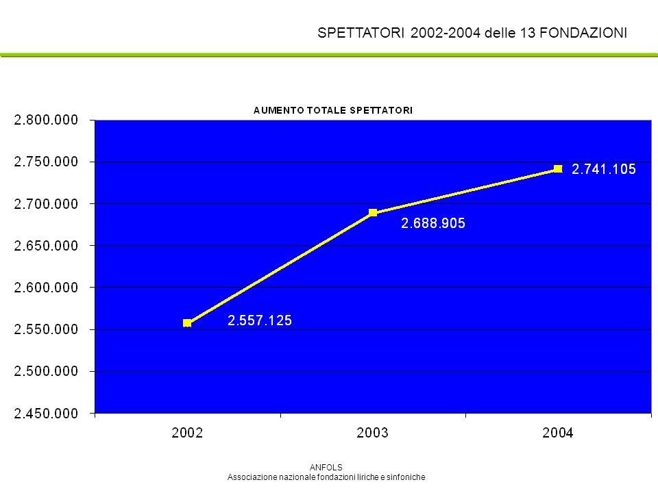 ANFOLS Associazione nazionale fondazioni liriche e sinfoniche SPETTATORI 2002-2004 delle 13 FONDAZIONI